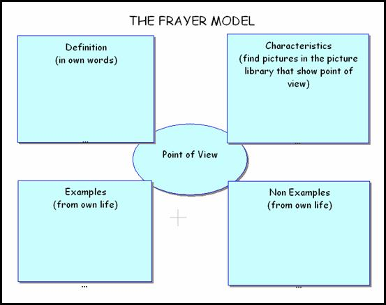 Frayer Model Template Handout Frayers Model Sub Characteristics For
